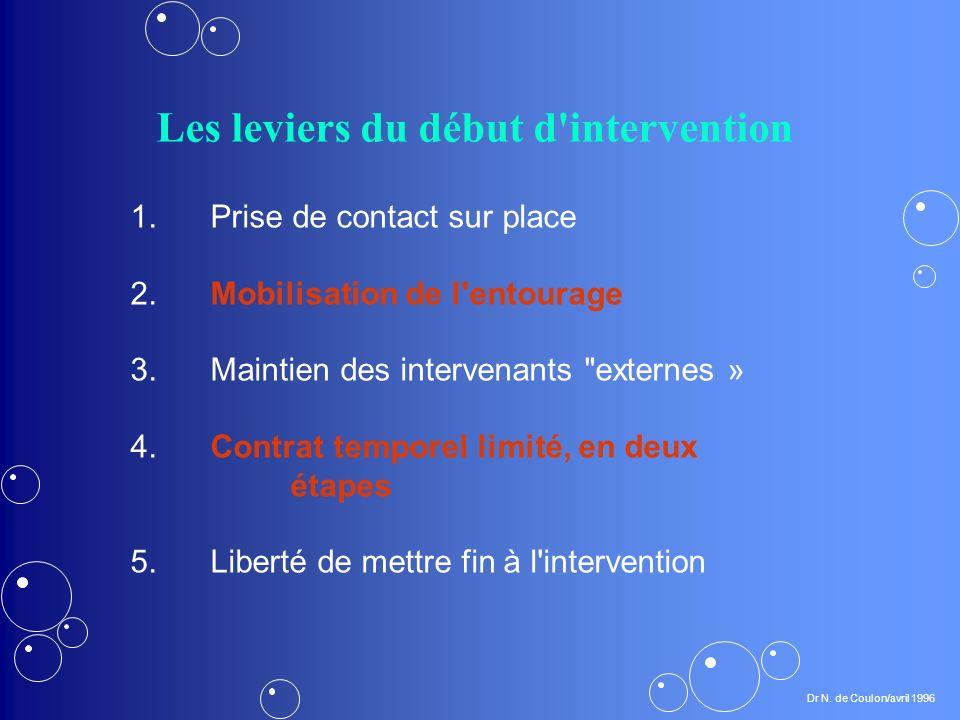 Les leviers du début d intervention 1.Prise de contact sur place 2.Mobilisation de l entourage 3.Maintien des intervenants externes » 4.Contrat temporel limité, en deux étapes 5.Liberté de mettre fin à l intervention Dr N.