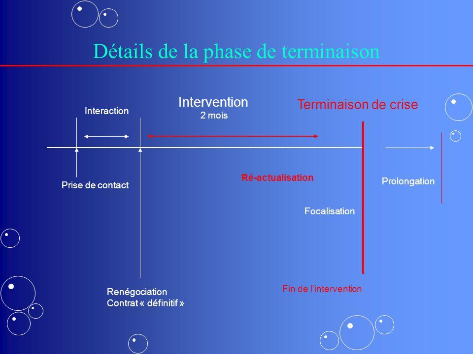 Détails de la phase de terminaison Prise de contact Renégociation Contrat « définitif » Interaction Intervention 2 mois Terminaison de crise Focalisation Ré-actualisation Fin de lintervention Prolongation