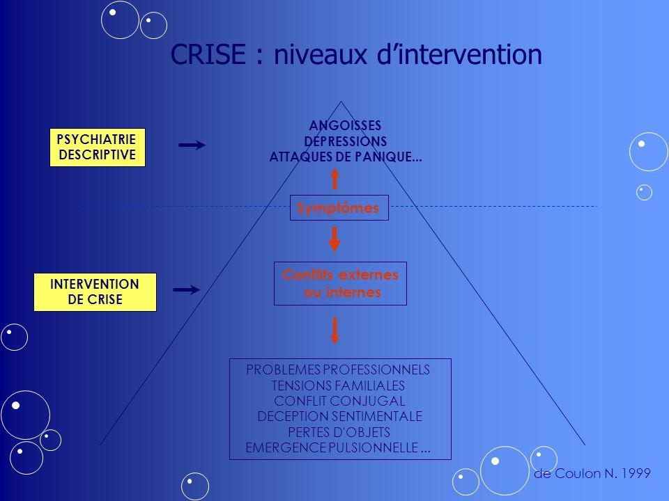 CRISE : niveaux dintervention INTERVENTION DE CRISE PSYCHIATRIE DESCRIPTIVE PROBLEMES PROFESSIONNELS TENSIONS FAMILIALES CONFLIT CONJUGAL DECEPTION SENTIMENTALE PERTES D OBJETS EMERGENCE PULSIONNELLE...
