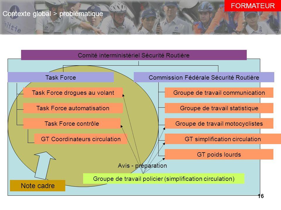 z 16 Contexte global > problématique Comité interministériel Sécurité Routière Task Force drogues au volant Task Force automatisation Task Force contr