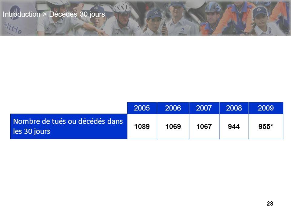 28 Introduction > Décédés 30 jours 2005200620072008 2009 Nombre de tués ou décédés dans les 30 jours 108910691067944955*