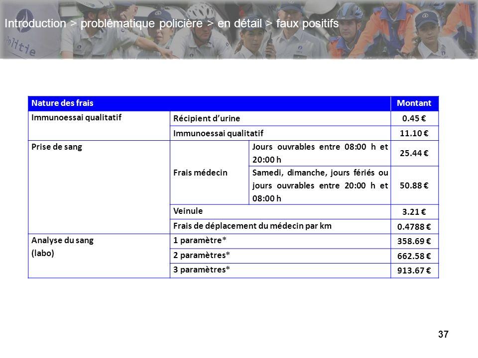 37 Introduction > problématique policière > en détail > faux positifs Nature des fraisMontant Immunoessai qualitatif Récipient durine0.45 Immunoessai