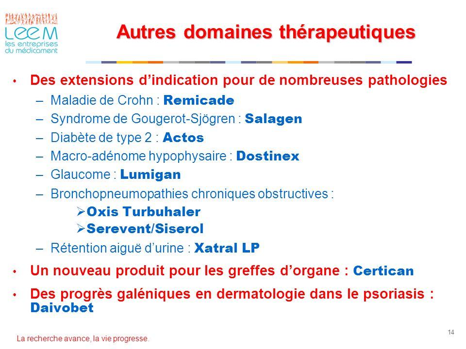 Autres domaines thérapeutiques Des extensions dindication pour de nombreuses pathologies –Maladie de Crohn : Remicade –Syndrome de Gougerot-Sjögren :