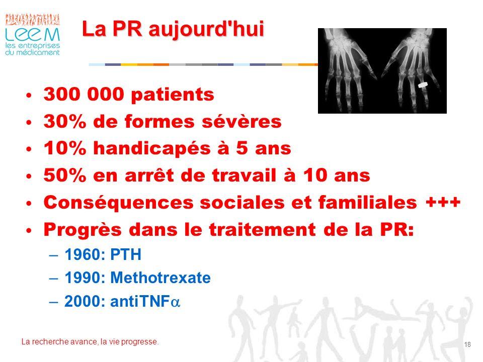 La recherche avance, la vie progresse. 18 La PR aujourd'hui 300 000 patients 30% de formes sévères 10% handicapés à 5 ans 50% en arrêt de travail à 10