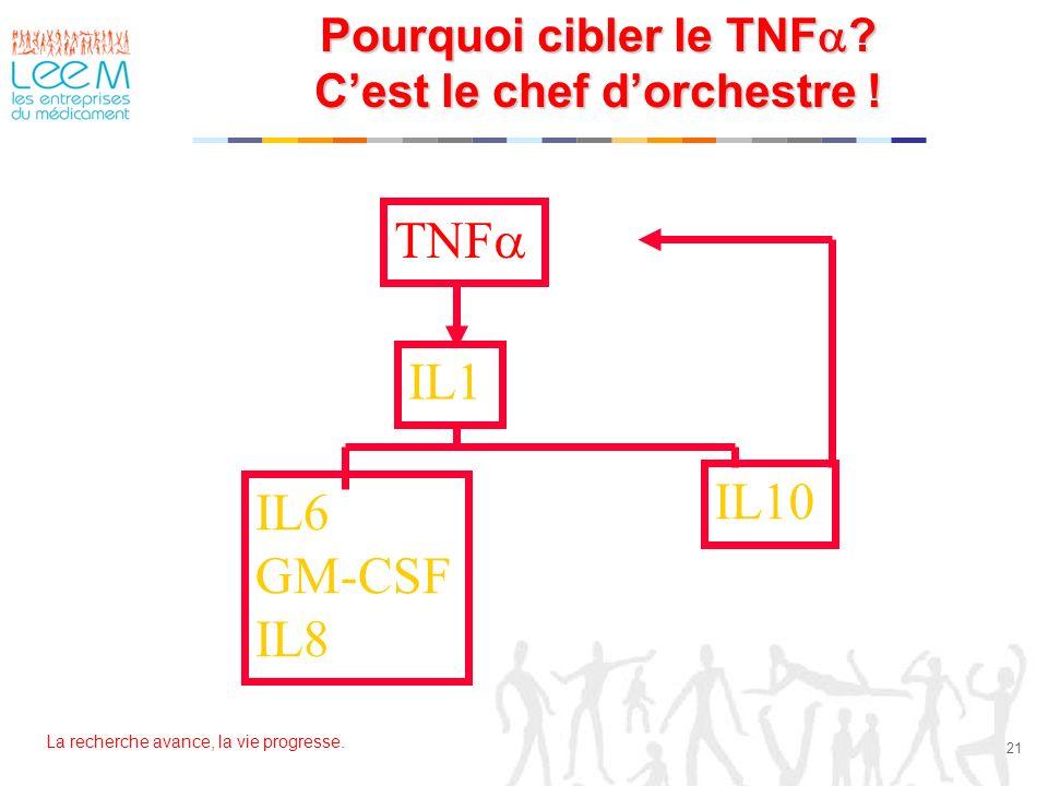 La recherche avance, la vie progresse. 21 Pourquoi cibler le TNF ? Cest le chef dorchestre ! TNF IL1 IL6 GM-CSF IL8 IL10