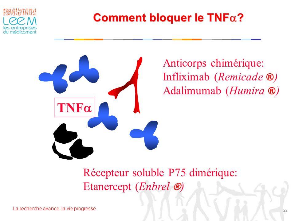 La recherche avance, la vie progresse. 22 Comment bloquer le TNF ? TNF Anticorps chimérique: Infliximab (Remicade ® ) Adalimumab (Humira ® ) Récepteur