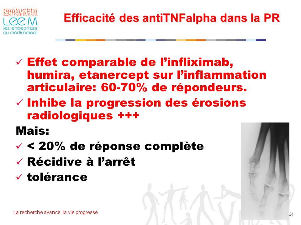 La recherche avance, la vie progresse. 24 Efficacité des antiTNFalpha dans la PR Effet comparable de linfliximab, humira, etanercept sur linflammation