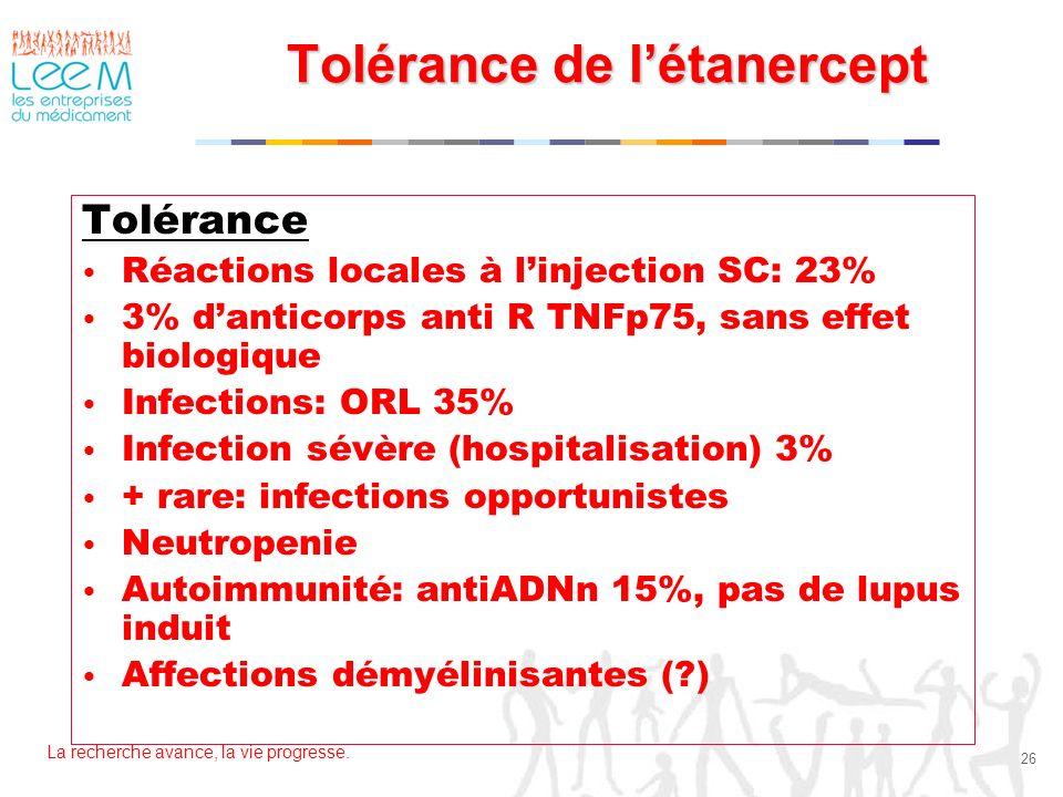 La recherche avance, la vie progresse. 26 Tolérance de létanercept Tolérance Réactions locales à linjection SC: 23% 3% danticorps anti R TNFp75, sans
