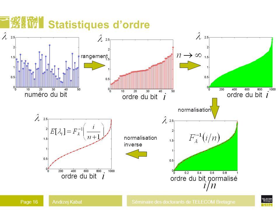 Andrzej KabatSéminaire des doctorants de TELECOM BretagnePage 16 ordre du bit normaliséordre du bit Statistiques dordre numéro du bit rangement normalisation inverse