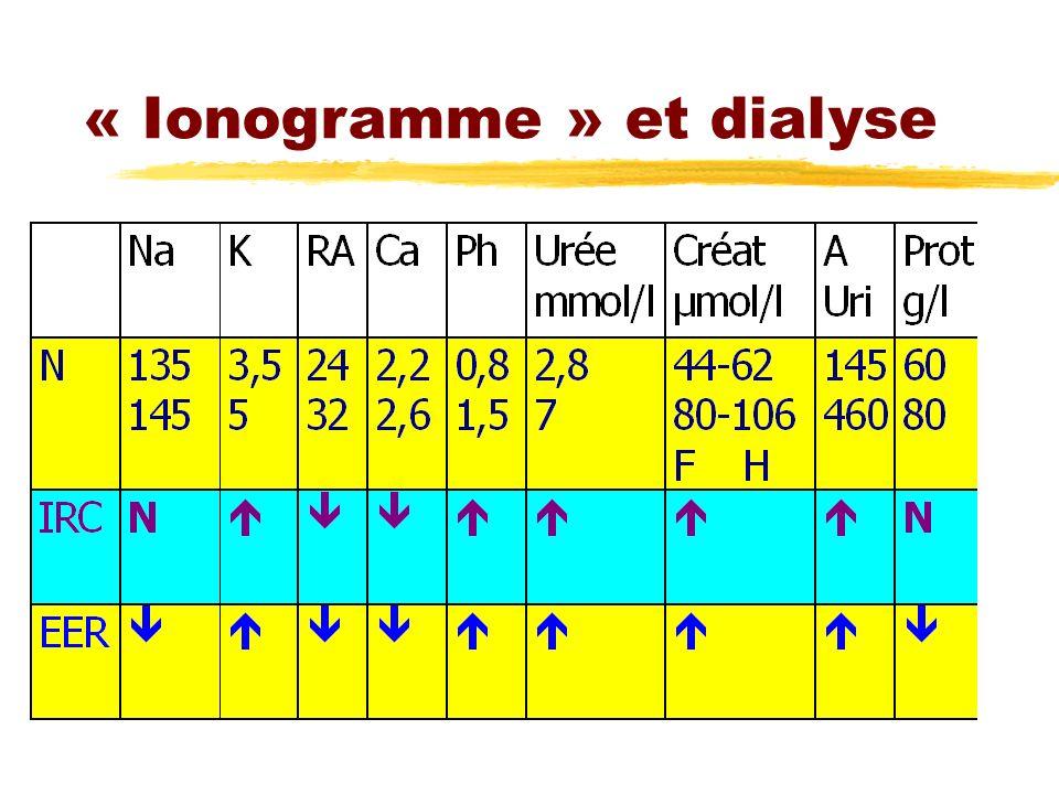 « Ionogramme » et dialyse