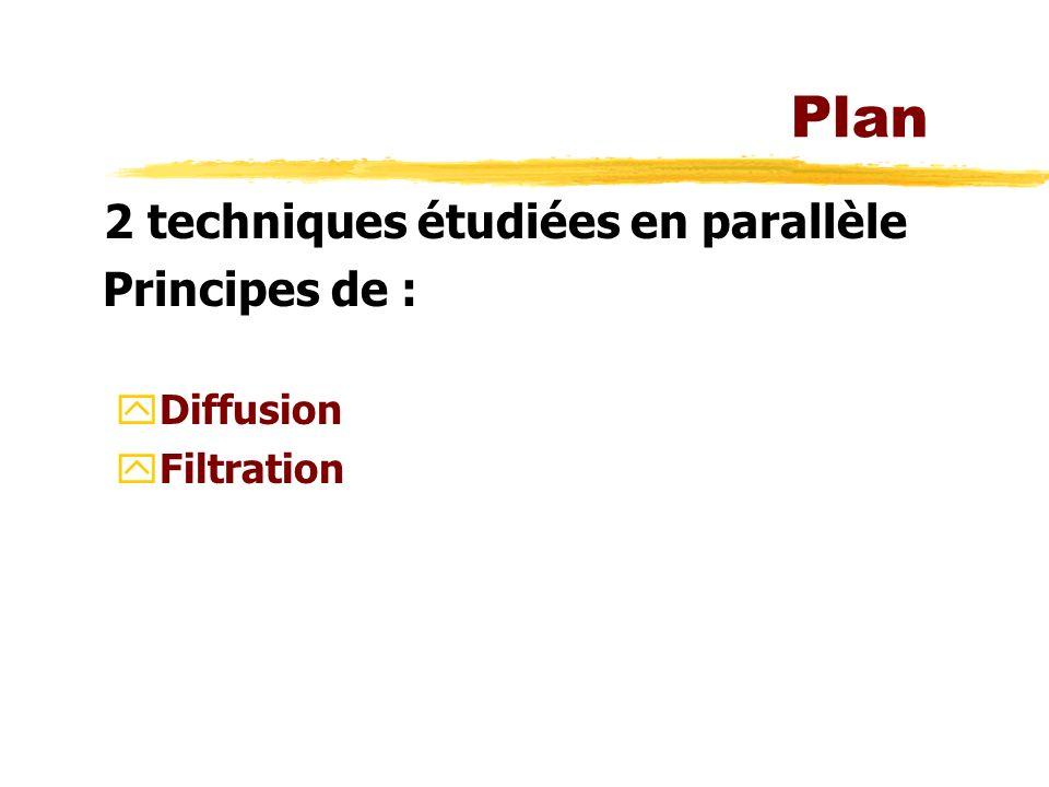 Plan 2 techniques étudiées en parallèle Principes de : yDiffusion yFiltration