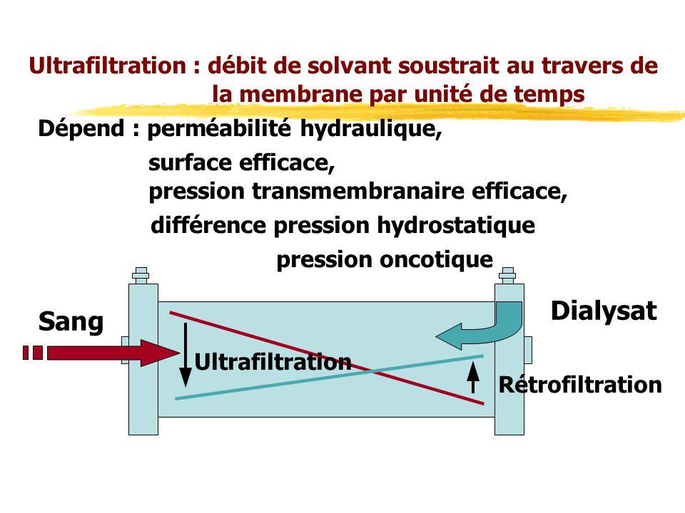 Ultrafiltration : débit de solvant soustrait au travers de la membrane par unité de temps DDépend : perméabilité hydraulique, surface efficace, pression transmembranaire efficace, différence pression hydrostatique pression oncotique Sang Dialysat Rétrofiltration Ultrafiltration