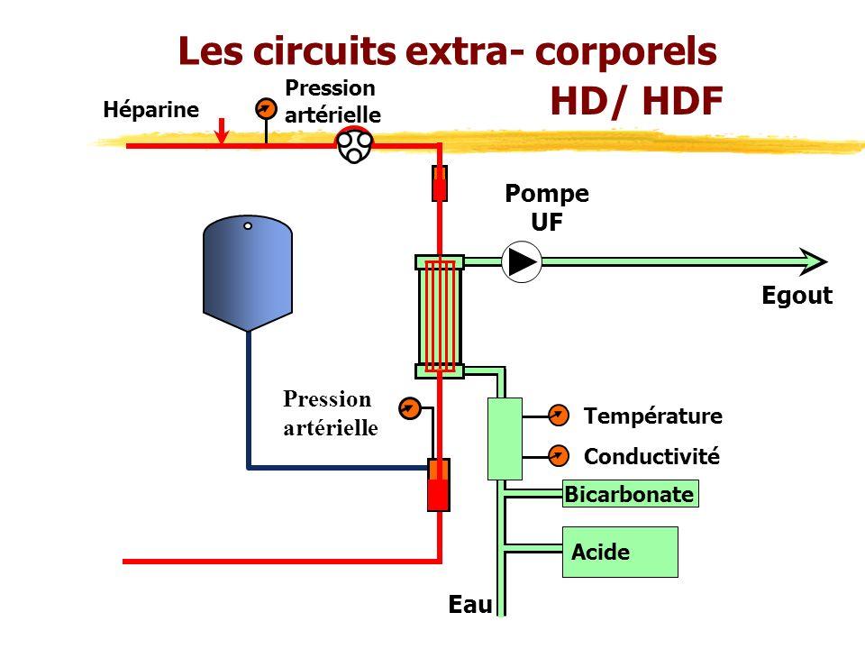Les circuits extra- corporels Acide Bicarbonate Eau Pression artérielle Héparine Pression artérielle Conductivité Température Pompe UF Egout HD/ HDF