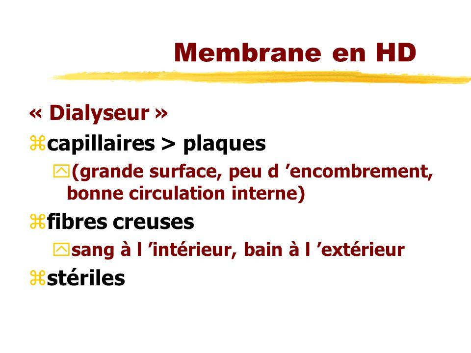 Membrane en HD « Dialyseur » zcapillaires > plaques y(grande surface, peu d encombrement, bonne circulation interne) zfibres creuses ysang à l intérieur, bain à l extérieur zstériles