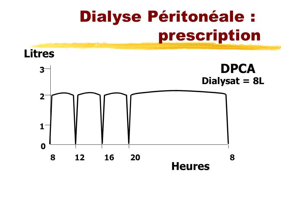 Dialyse Péritonéale : prescription 0 1 2 3 81216208 Litres Heures DPCA Dialysat = 8L