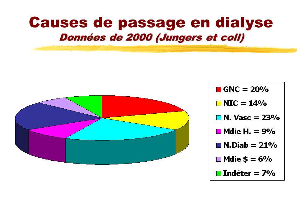 Données de 2000 (Jungers et coll) Causes de passage en dialyse Données de 2000 (Jungers et coll)