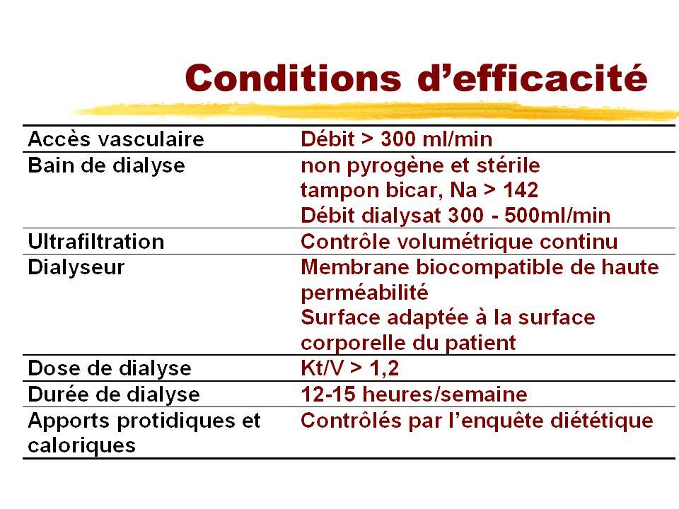 Conditions defficacité