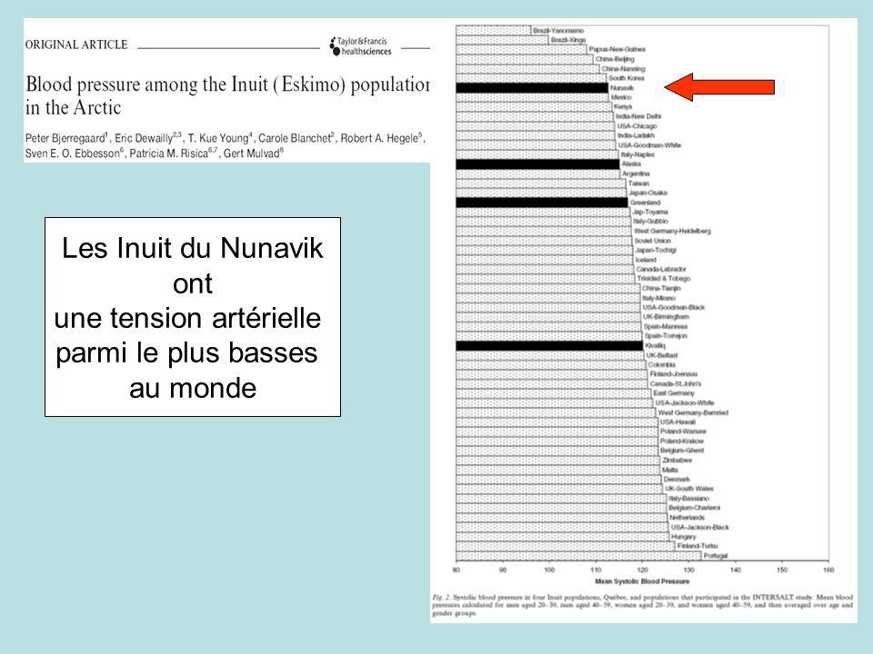 Les Inuit du Nunavik ont une tension artérielle parmi le plus basses au monde
