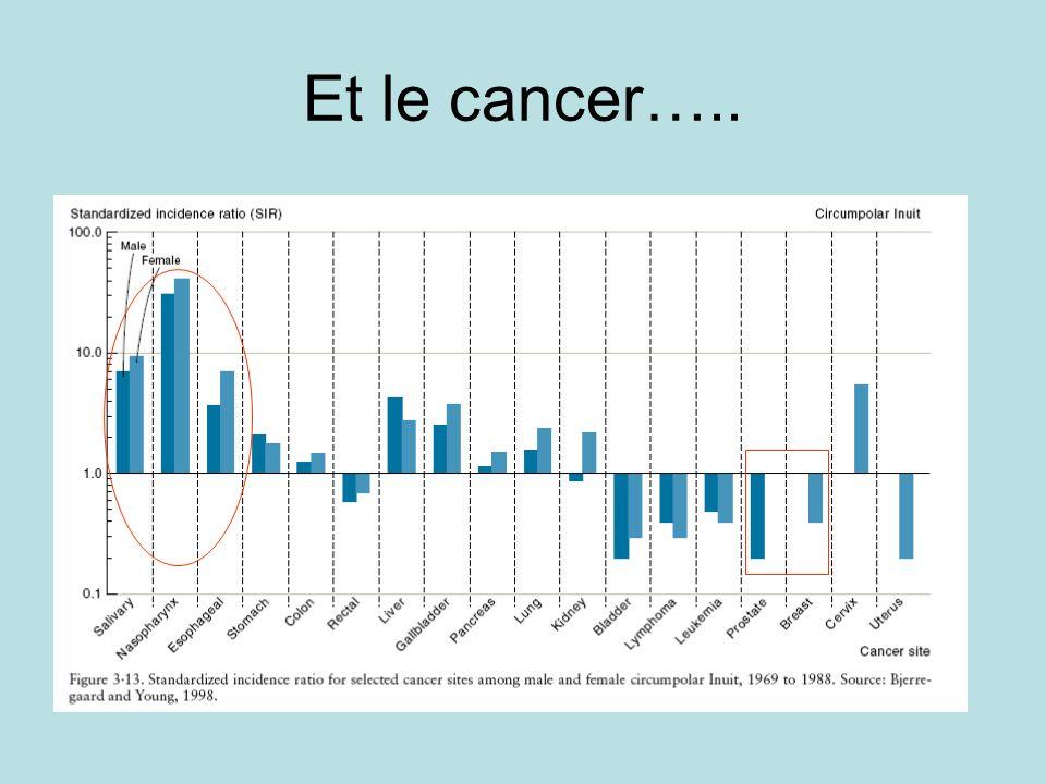Et le cancer…..