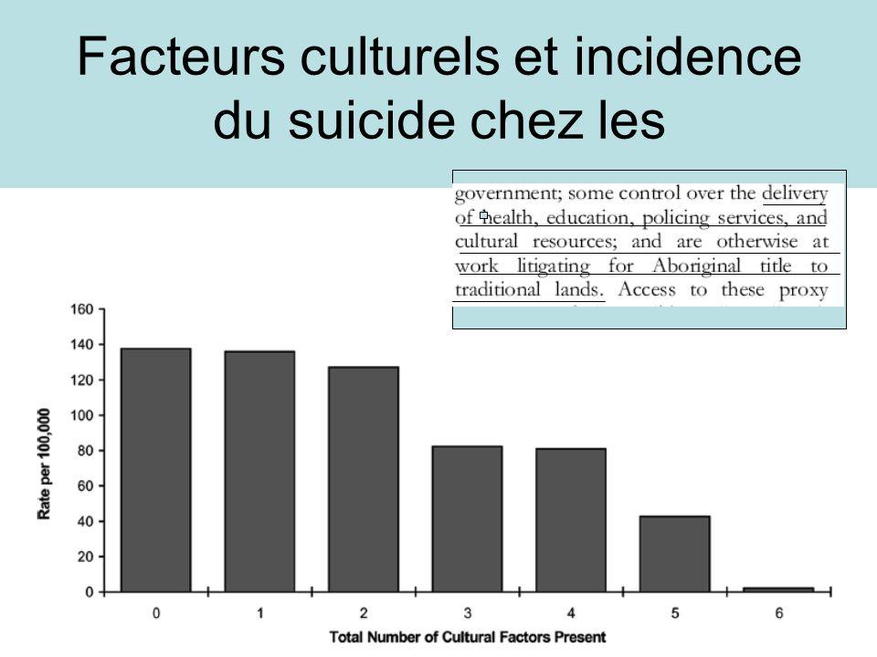 Facteurs culturels et incidence du suicide chez les