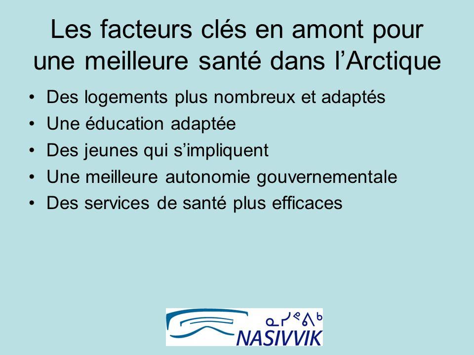 Les facteurs clés en amont pour une meilleure santé dans lArctique Des logements plus nombreux et adaptés Une éducation adaptée Des jeunes qui simpliquent Une meilleure autonomie gouvernementale Des services de santé plus efficaces