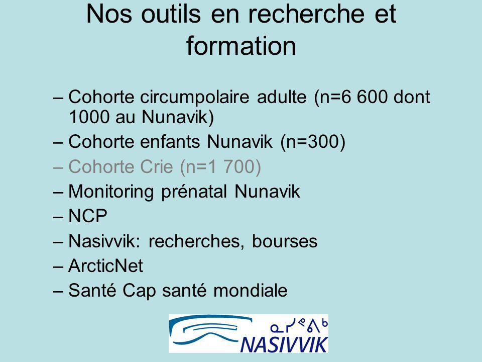 Nos outils en recherche et formation –Cohorte circumpolaire adulte (n=6 600 dont 1000 au Nunavik) –Cohorte enfants Nunavik (n=300) –Cohorte Crie (n=1 700) –Monitoring prénatal Nunavik –NCP –Nasivvik: recherches, bourses –ArcticNet –Santé Cap santé mondiale