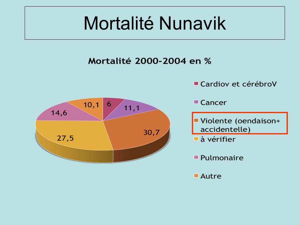 Mortalité Nunavik