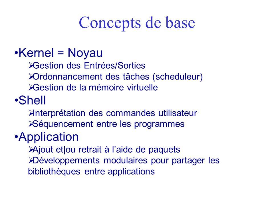 Concepts de base Kernel = Noyau Gestion des Entrées/Sorties Ordonnancement des tâches (scheduleur) Gestion de la mémoire virtuelle Shell Interprétatio