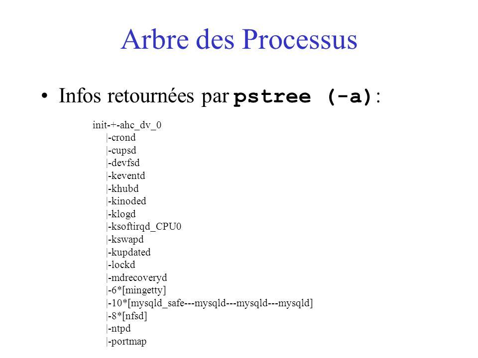 Arbre des Processus Infos retournées par pstree (-a) : init-+-ahc_dv_0 |-crond |-cupsd |-devfsd |-keventd |-khubd |-kinoded |-klogd |-ksoftirqd_CPU0 |