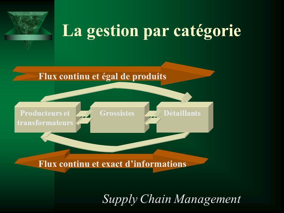La gestion par catégorie Flux continu et égal de produits Producteurs et transformateurs GrossistesDétaillants Flux continu et exact dinformations Supply Chain Management