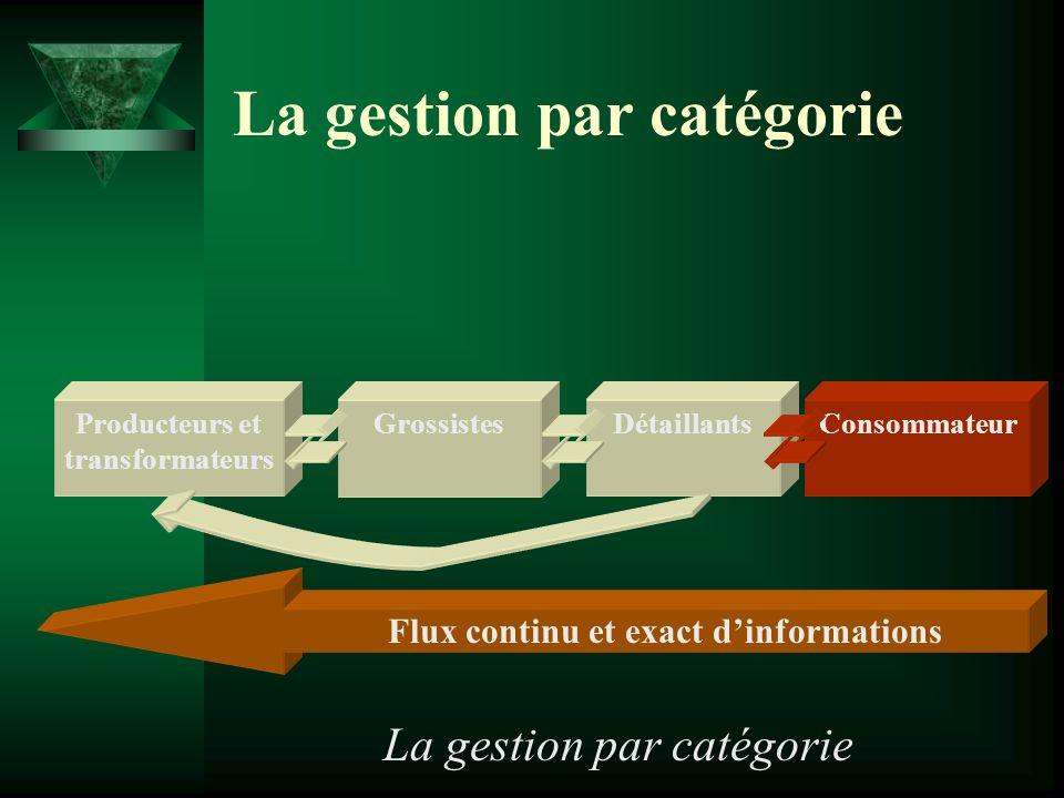 La gestion par catégorie Flux continu et exact dinformations DétaillantsProducteurs et transformateurs GrossistesConsommateur La gestion par catégorie