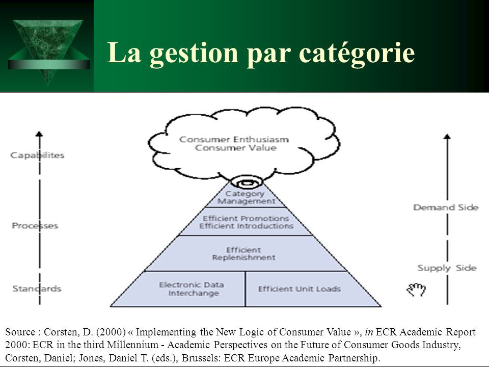 La gestion par catégorie Source : Corsten, D. (2000) « Implementing the New Logic of Consumer Value », in ECR Academic Report 2000: ECR in the third M