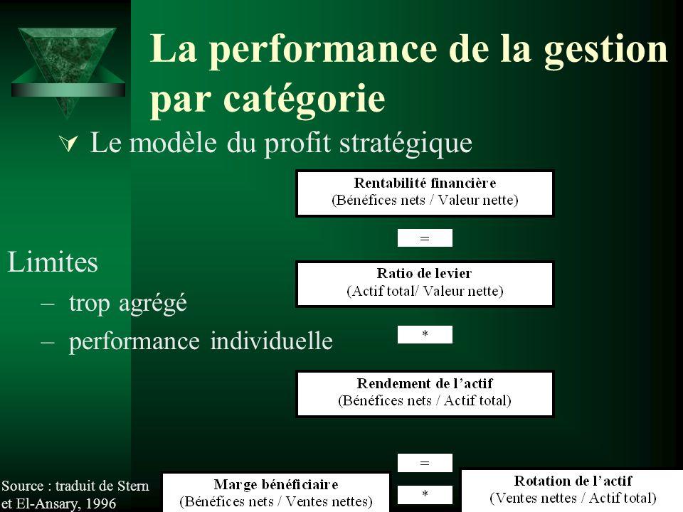 La performance de la gestion par catégorie Le modèle du profit stratégique Source : traduit de Stern et El-Ansary, 1996 Limites – trop agrégé – perfor