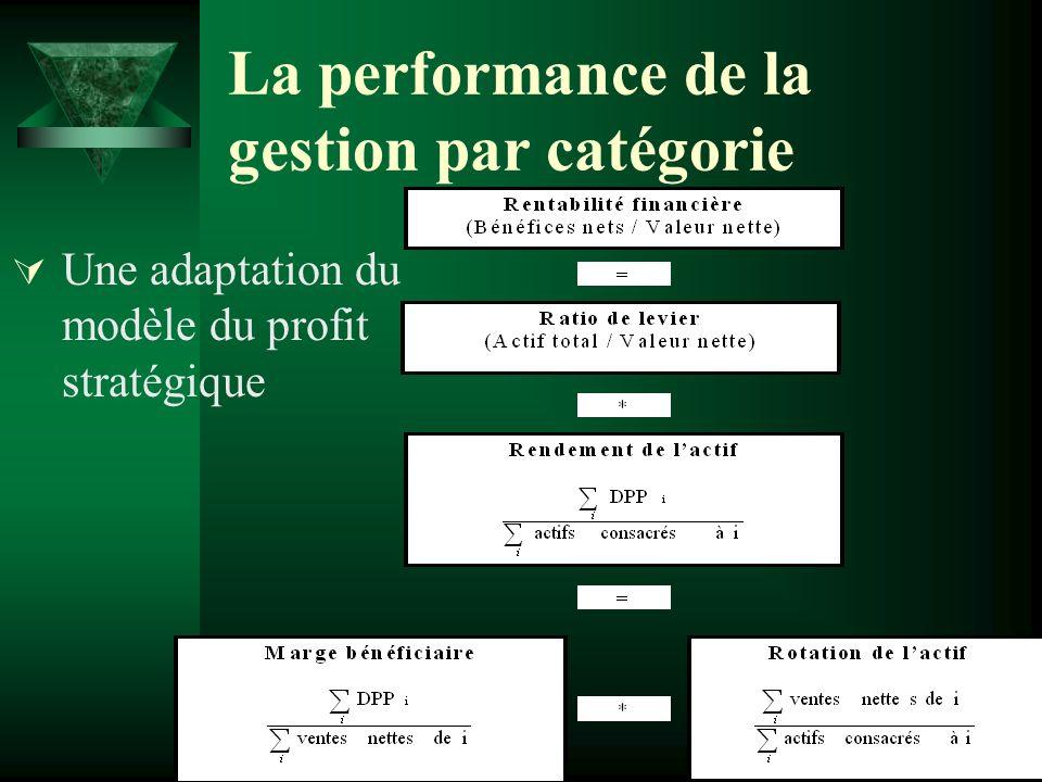 La performance de la gestion par catégorie Une adaptation du modèle du profit stratégique