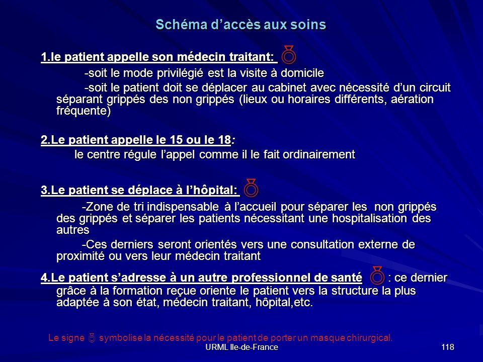 URML Ile-de-France 118 1.le patient appelle son médecin traitant: 1.le patient appelle son médecin traitant: -soit le mode privilégié est la visite à