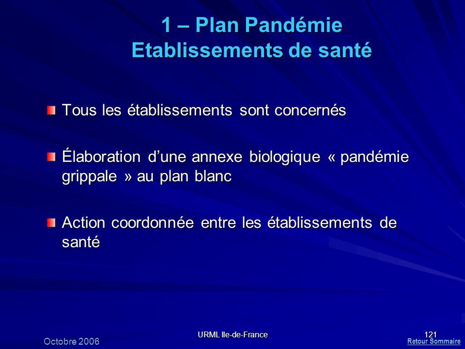 URML Ile-de-France 121 1 – Plan Pandémie Etablissements de santé Tous les établissements sont concernés Élaboration dune annexe biologique « pandémie