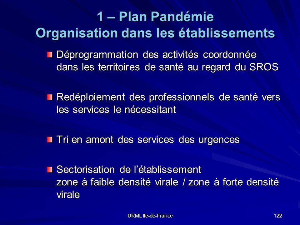 URML Ile-de-France 122 1 – Plan Pandémie Organisation dans les établissements Déprogrammation des activités coordonnée dans les territoires de santé a