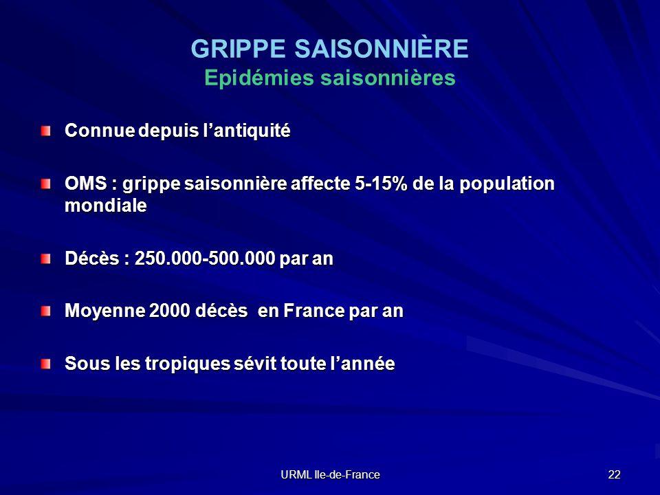 URML Ile-de-France 22 GRIPPE SAISONNIÈRE Epidémies saisonnières Connue depuis lantiquité OMS : grippe saisonnière affecte 5-15% de la population mondi