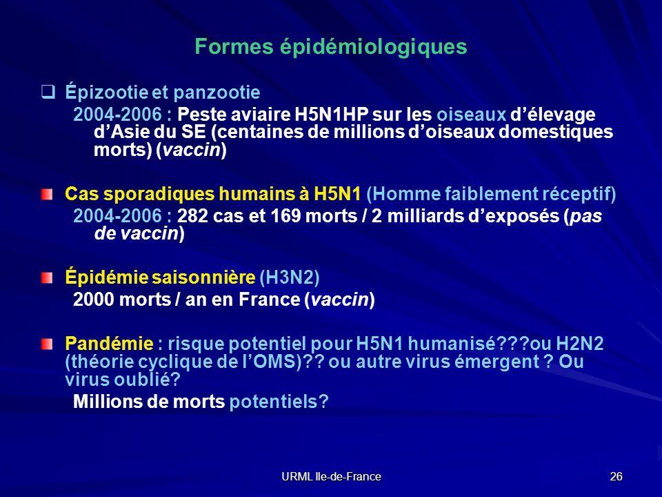 URML Ile-de-France 26 Formes épidémiologiques Épizootie et panzootie 2004-2006 : Peste aviaire H5N1HP sur les oiseaux délevage dAsie du SE (centaines