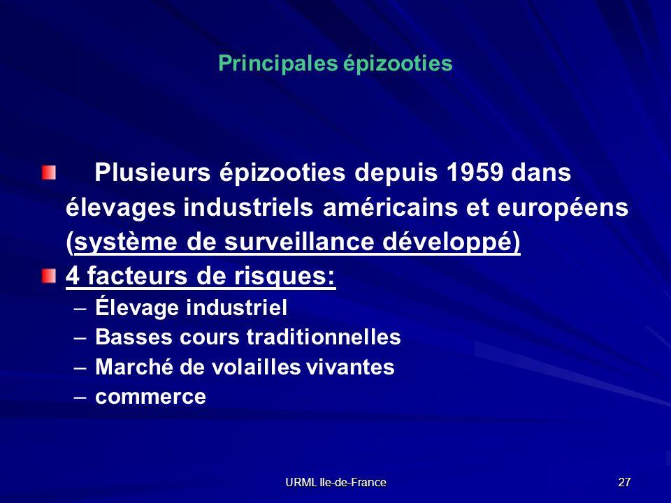 URML Ile-de-France 27 Principales épizooties Plusieurs épizooties depuis 1959 dans élevages industriels américains et européens (système de surveillan