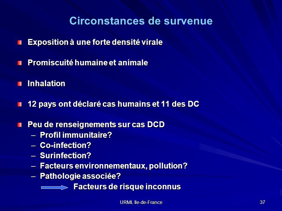 URML Ile-de-France 37 Circonstances de survenue Exposition à une forte densité virale Promiscuité humaine et animale Inhalation 12 pays ont déclaré ca