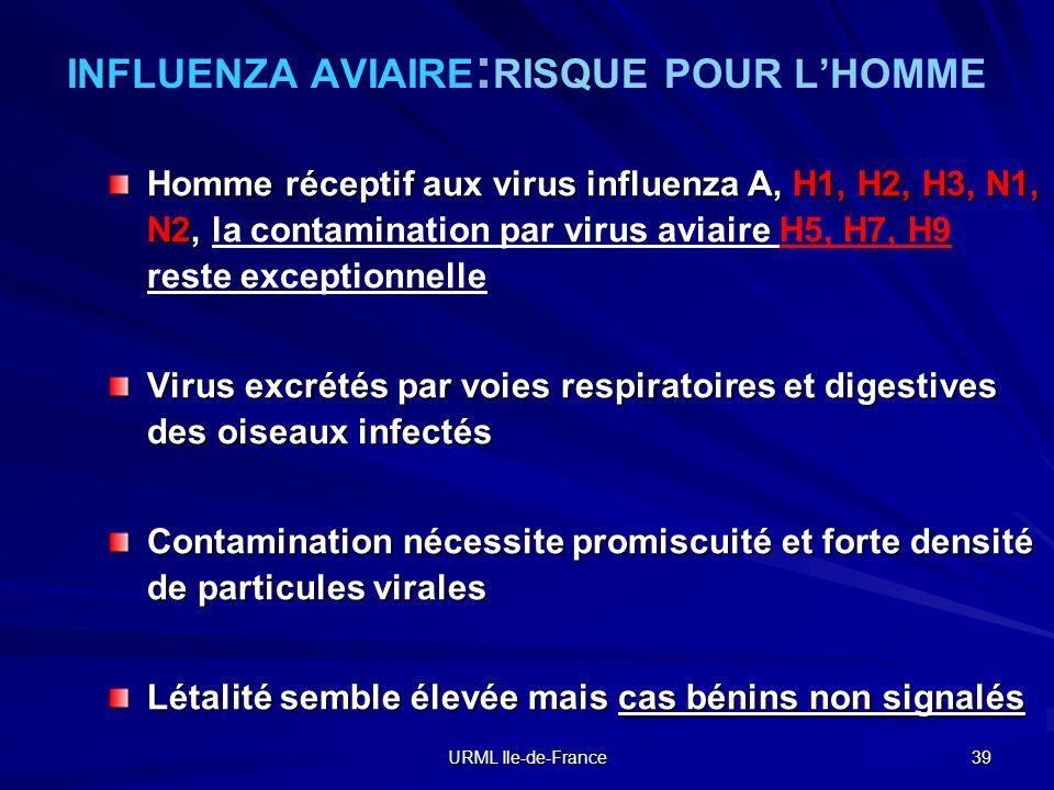 URML Ile-de-France 39 INFLUENZA AVIAIRE : RISQUE POUR LHOMME Homme réceptif aux virus influenza A, H1, H2, H3, N1, N2, Homme réceptif aux virus influe