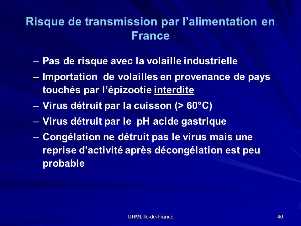 URML Ile-de-France 40 Risque de transmission par lalimentation en France – –Pas de risque avec la volaille industrielle – –Importation de volailles en