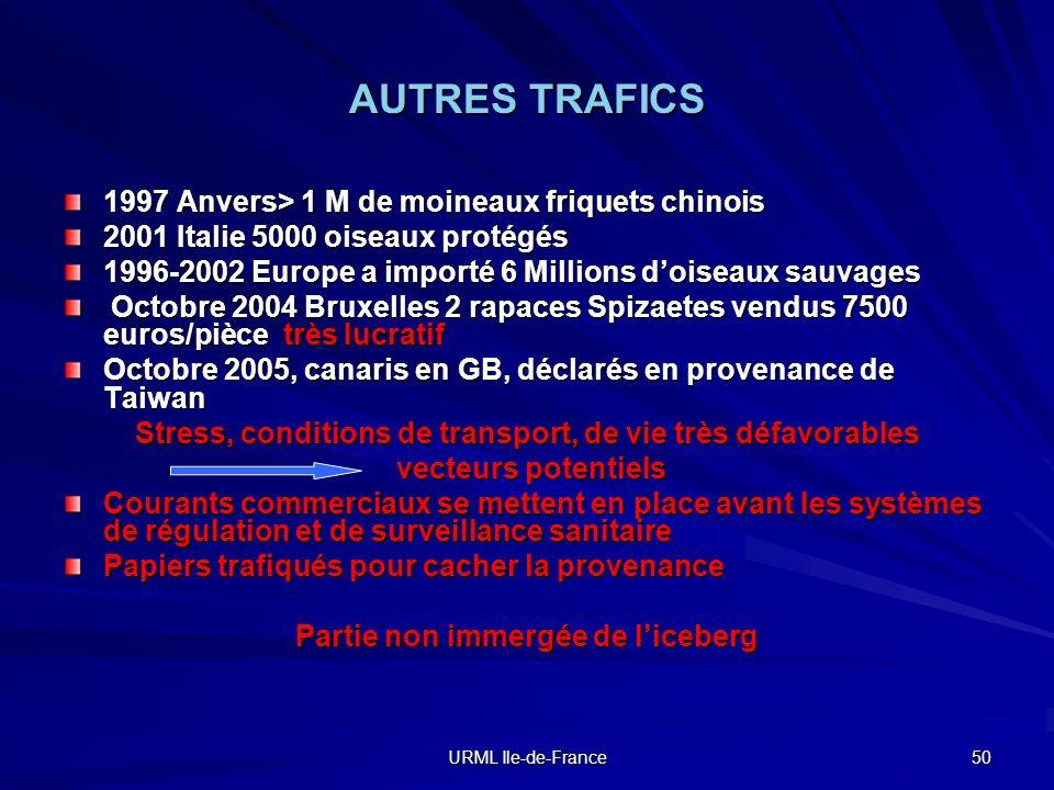 URML Ile-de-France 50 AUTRES TRAFICS 1997 Anvers> 1 M de moineaux friquets chinois 2001 Italie 5000 oiseaux protégés 1996-2002 Europe a importé 6 Mill