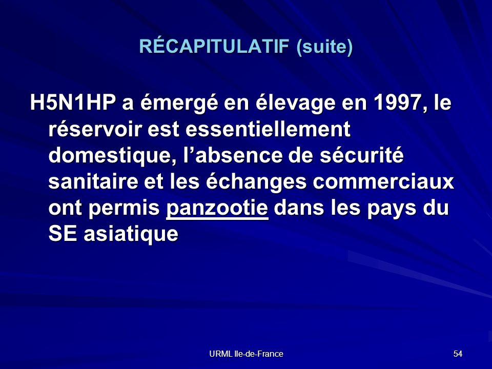 URML Ile-de-France 54 RÉCAPITULATIF (suite) H5N1HP a émergé en élevage en 1997, le réservoir est essentiellement domestique, labsence de sécurité sani