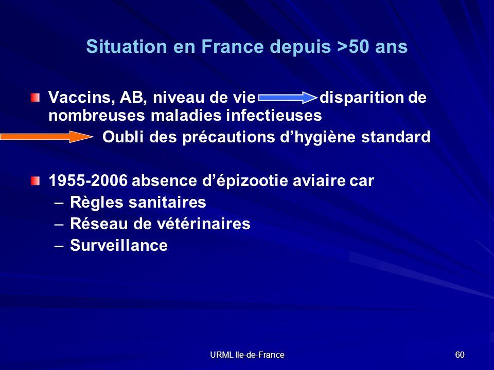 URML Ile-de-France 60 Situation en France depuis >50 ans Vaccins, AB, niveau de vie disparition de nombreuses maladies infectieuses Oubli des précauti