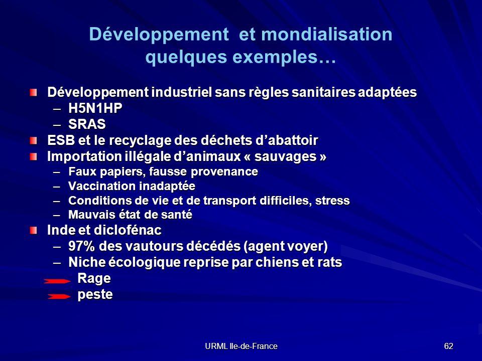 URML Ile-de-France 62 Développement et mondialisation quelques exemples… Développement industriel sans règles sanitaires adaptées –H5N1HP –SRAS ESB et