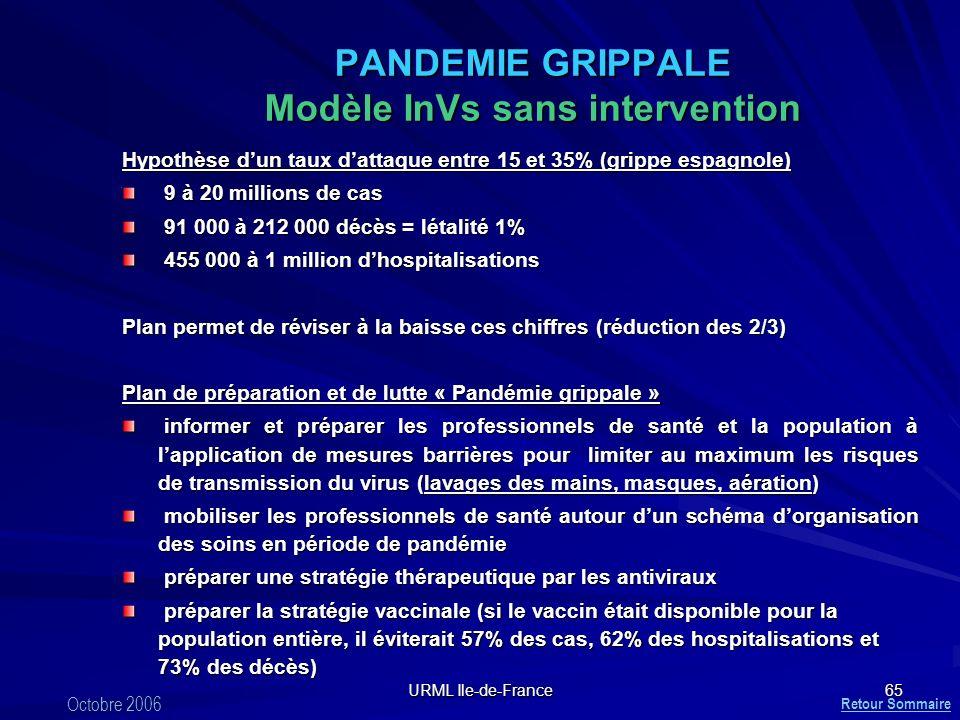 URML Ile-de-France 65 PANDEMIE GRIPPALE Modèle InVs sans intervention Hypothèse dun taux dattaque entre 15 et 35% (grippe espagnole) 9 à 20 millions d
