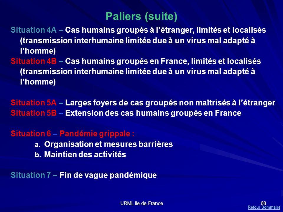 URML Ile-de-France 68 Paliers (suite) Situation 4A – Cas humains groupés à létranger, limités et localisés (transmission interhumaine limitée due à un