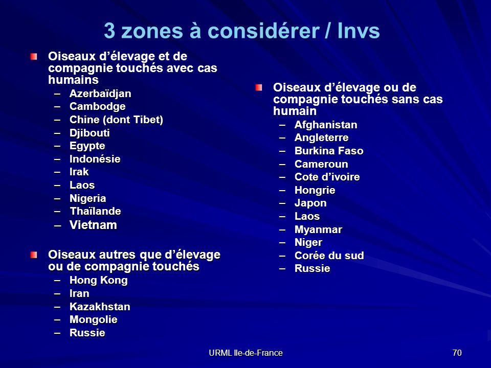 URML Ile-de-France 70 3 zones à considérer / Invs Oiseaux délevage et de compagnie touchés avec cas humains –Azerbaïdjan –Cambodge –Chine (dont Tibet)